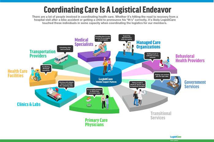 Coordinated Care Infographic