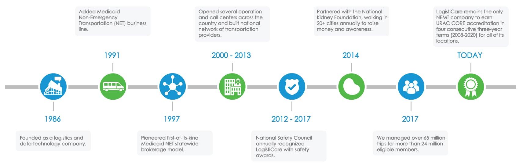 Logisticare Timeline