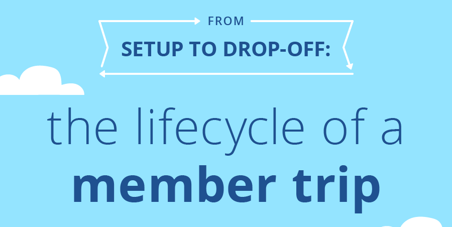 The Lifecycle of a Member Trip-thumb
